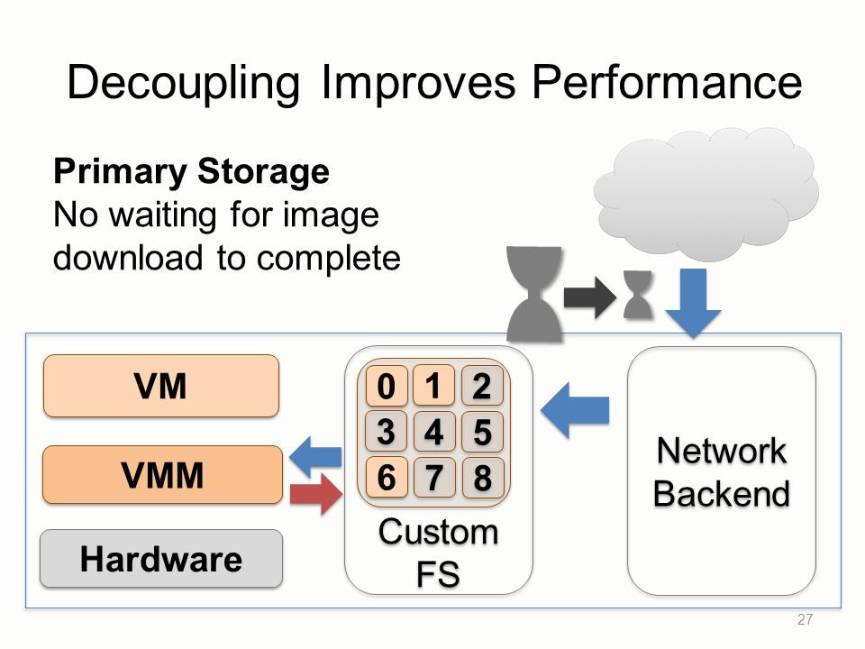 Decoupling Improves Performance 27 VM VMM Hardware Network Backend Network Backend Custom FS Custom FS 1 1 2 2 3 3 4 4 5 5 6 6 7 7 8 8 0 0 Primary Storage No waiting for image download to complete