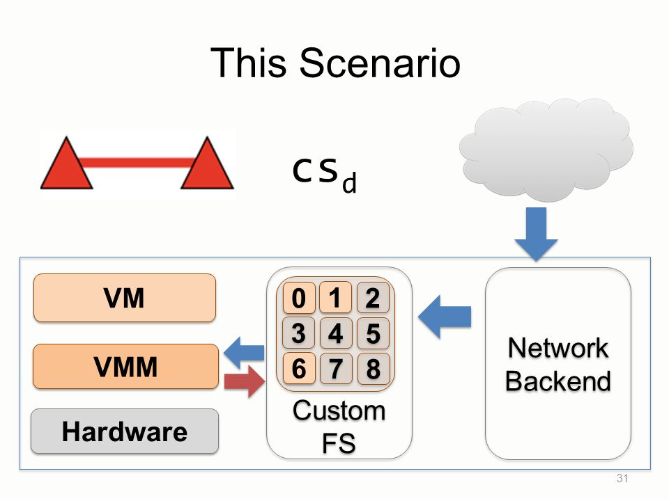 This Scenario 31 VM VMM Hardware Network Backend Network Backend Custom FS Custom FS 1 1 2 2 3 3 4 4 5 5 6 6 7 7 8 8 0 0 cs d