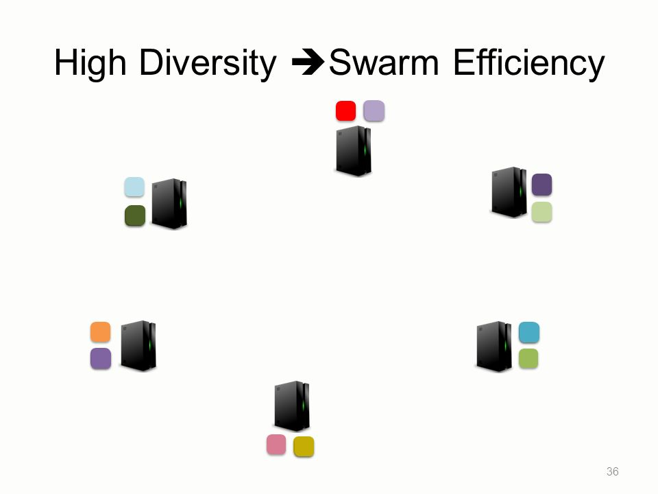 High Diversity Swarm Efficiency 36