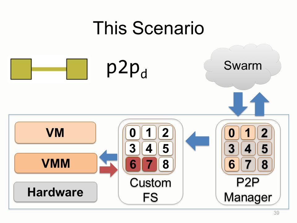 39 VM VMM Hardware Custom FS Custom FS 1 1 2 2 3 3 4 4 5 5 6 6 7 7 8 8 0 0 This Scenario Swarm P2P Manager P2P Manager 1 1 2 2 3 3 4 4 5 5 6 6 7 7 8 8 0 0 6 6 7 7 p2p d