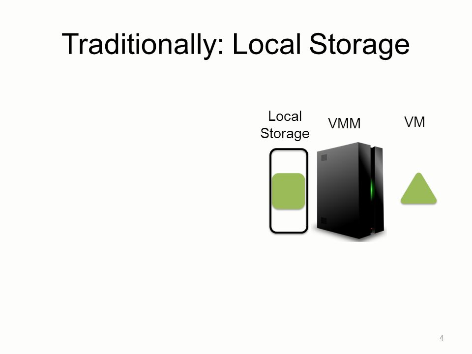 Traditionally: Local Storage 4 VMM VM Local Storage