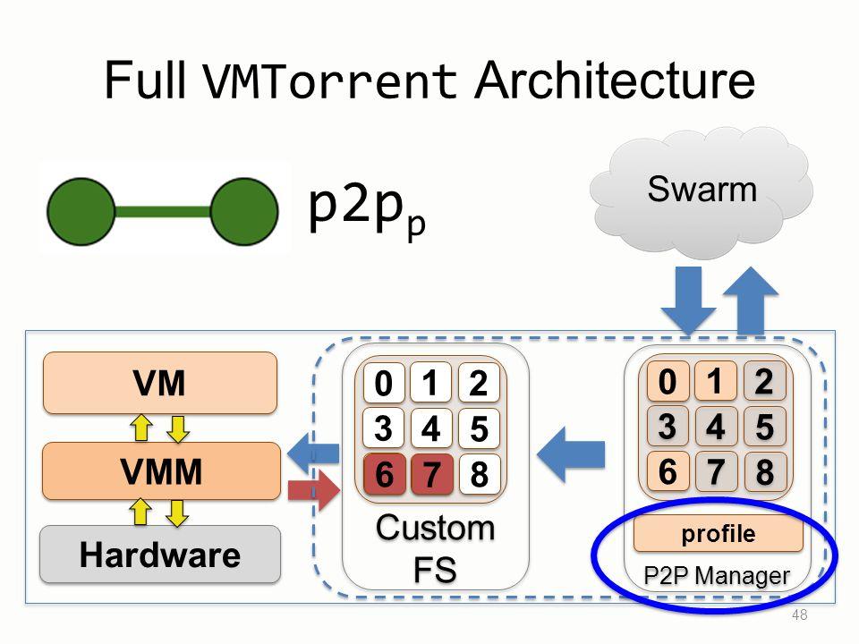 48 VM VMM Hardware Custom FS Custom FS 1 1 2 2 3 3 4 4 5 5 6 6 7 7 8 8 0 0 Full VMTorrent Architecture Swarm P2P Manager 1 1 2 2 3 3 4 4 5 5 6 6 7 7 8 8 0 0 6 6 7 7 profile p2p p