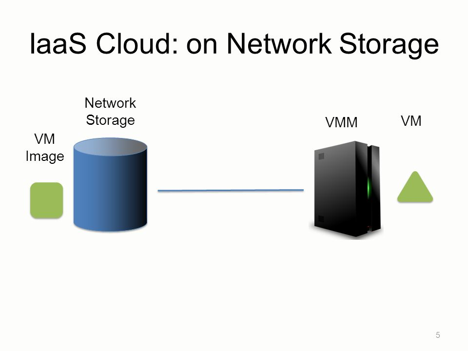 IaaS Cloud: on Network Storage 5 VMM VM Image Network Storage