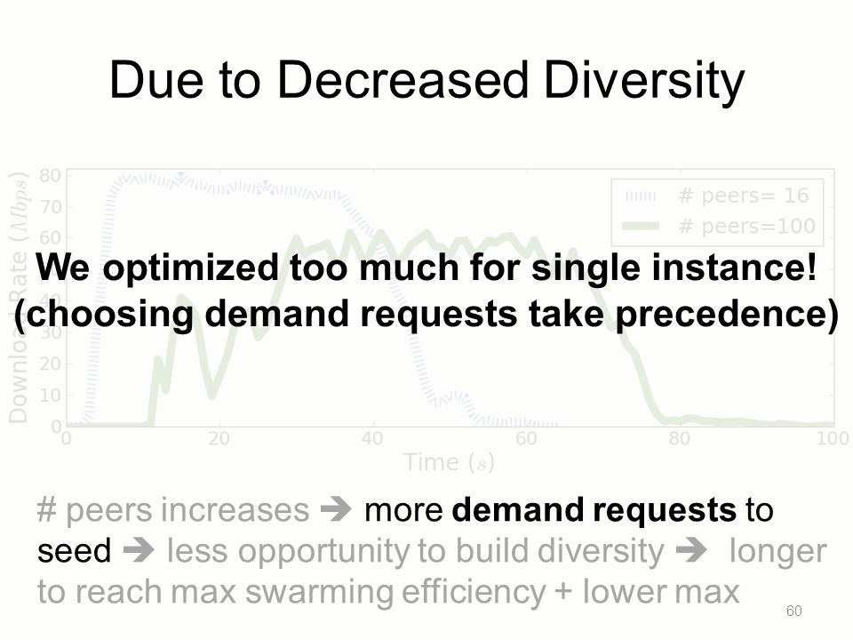 Due to Decreased Diversity 60 # peers increases more demand requests to seed less opportunity to build diversity longer to reach max swarming efficiency + lower max We optimized too much for single instance.