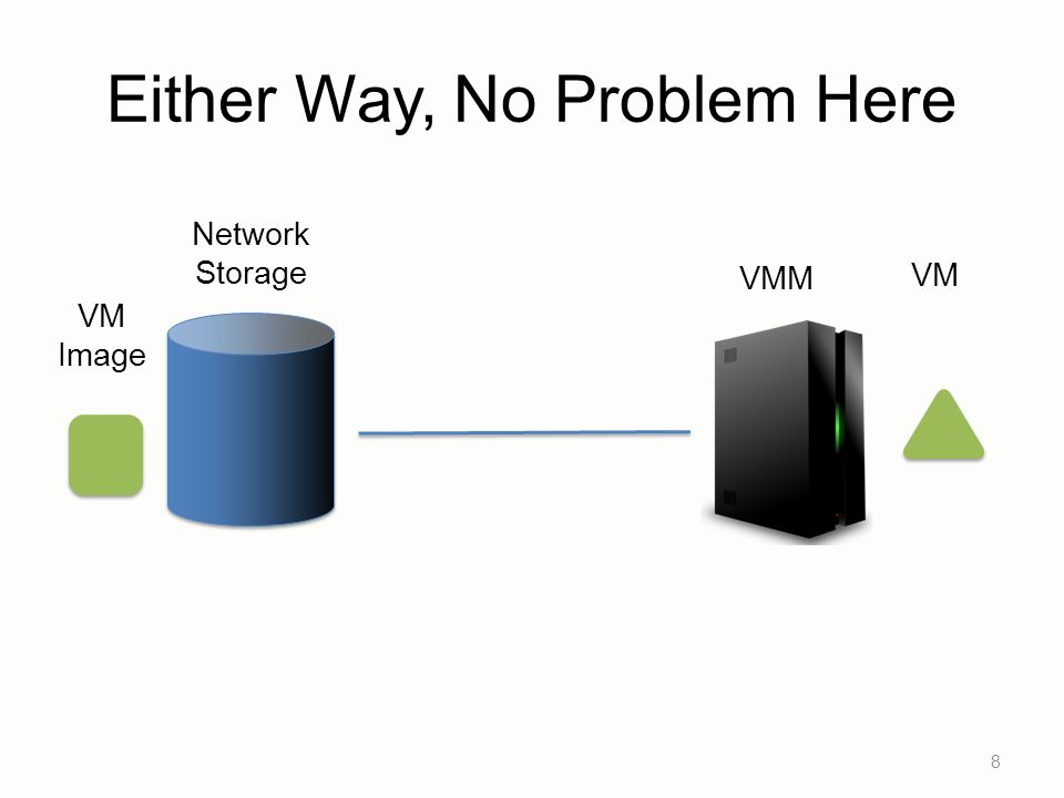 Either Way, No Problem Here 8 VMM VM Image Network Storage