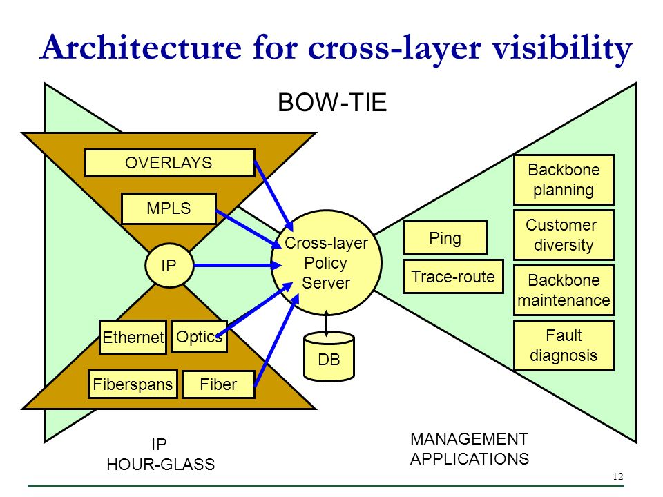 12 Cross-layer Policy Server Architecture for cross-layer visibility Ping Trace-route Backbone planning Customer diversity Backbone maintenance Fault diagnosis DB MANAGEMENT APPLICATIONS BOW-TIE IP Optics Fiber MPLS OVERLAYS IP HOUR-GLASS Ethernet Fiberspans