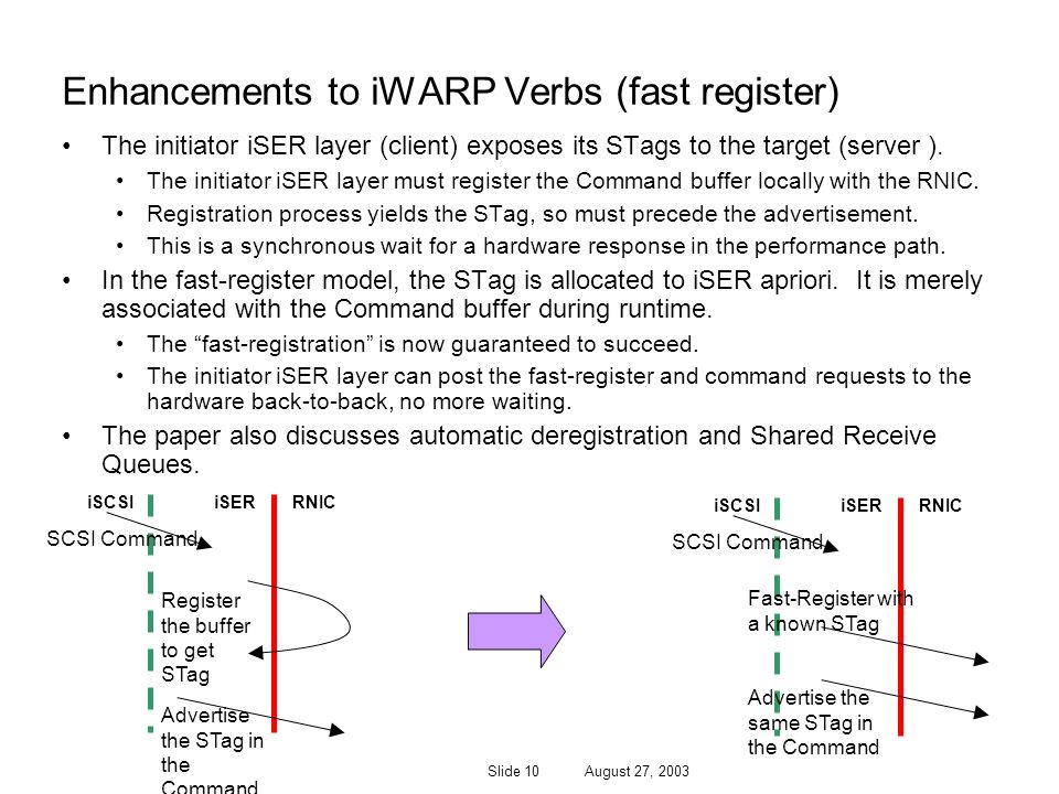 Slide 10 August 27, 2003 Enhancements to iWARP Verbs (fast register) The initiator iSER layer (client) exposes its STags to the target (server ).