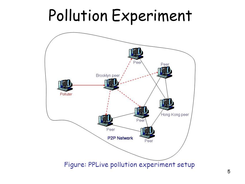 5 Pollution Experiment Figure: PPLive pollution experiment setup