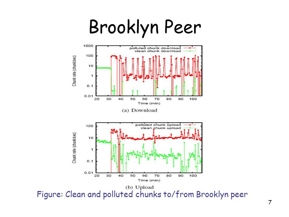 8 Hong Kong Peer Figure: Clean and polluted chunks to/from Hong Kong peer
