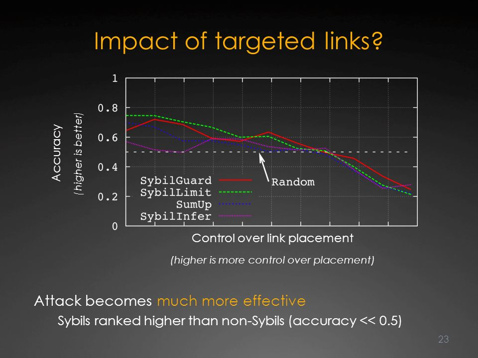Impact of targeted links.