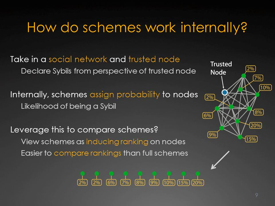 How do schemes work internally.