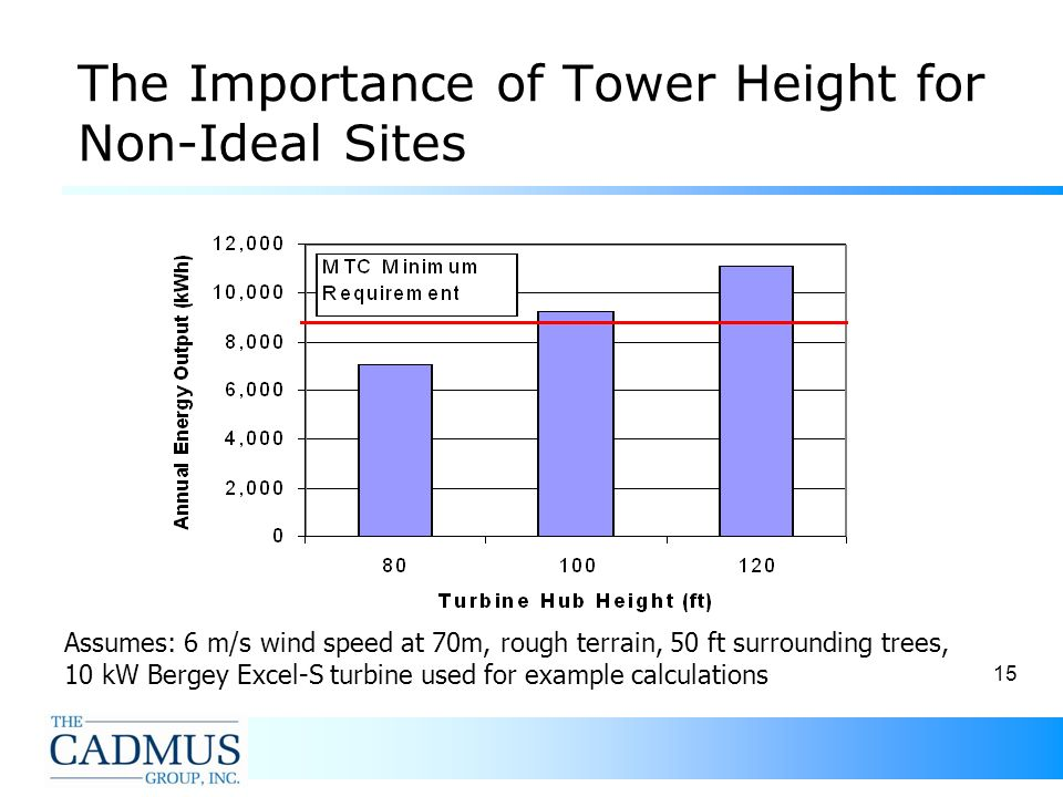 15 The Importance of Tower Height for Non-Ideal Sites Assumes: 6 m/s wind speed at 70m, rough terrain, 50 ft surrounding trees, 10 kW Bergey Excel-S turbine used for example calculations