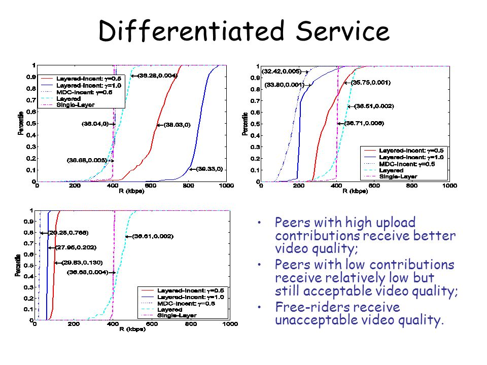 Differentiated Service Peers with high upload contributions receive better video quality; Peers with low contributions receive relatively low but stil