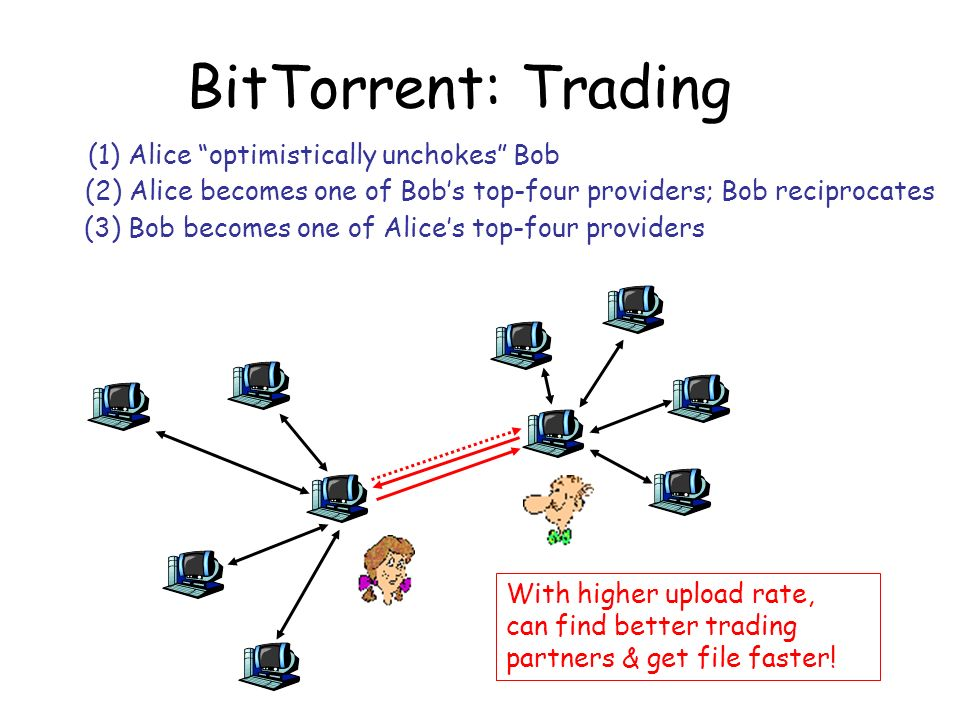 BitTorrent: Trading (1) Alice optimistically unchokes Bob (2) Alice becomes one of Bobs top-four providers; Bob reciprocates (3) Bob becomes one of Al
