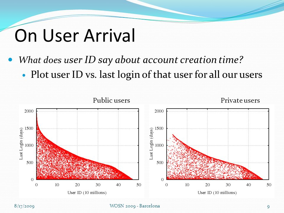 On User Arrival 8/17/2009WOSN 2009 - Barcelona9 Public users What does u ser ID say about account creation time.