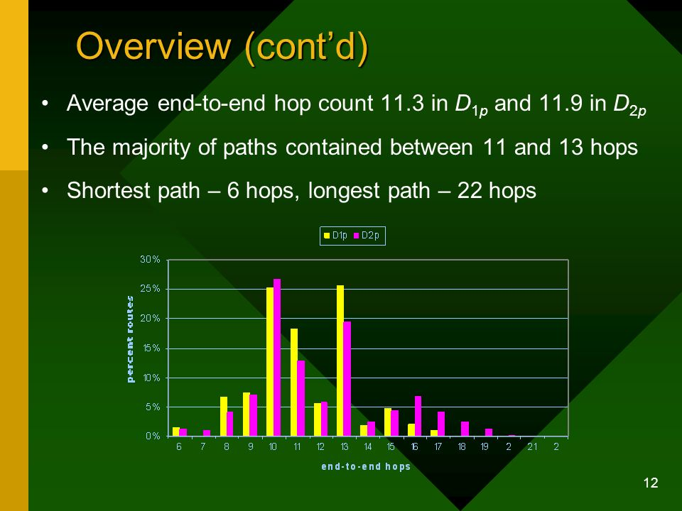 12 Overview (contd) Average end-to-end hop count 11.3 in D 1p and 11.9 in D 2p The majority of paths contained between 11 and 13 hops Shortest path – 6 hops, longest path – 22 hops
