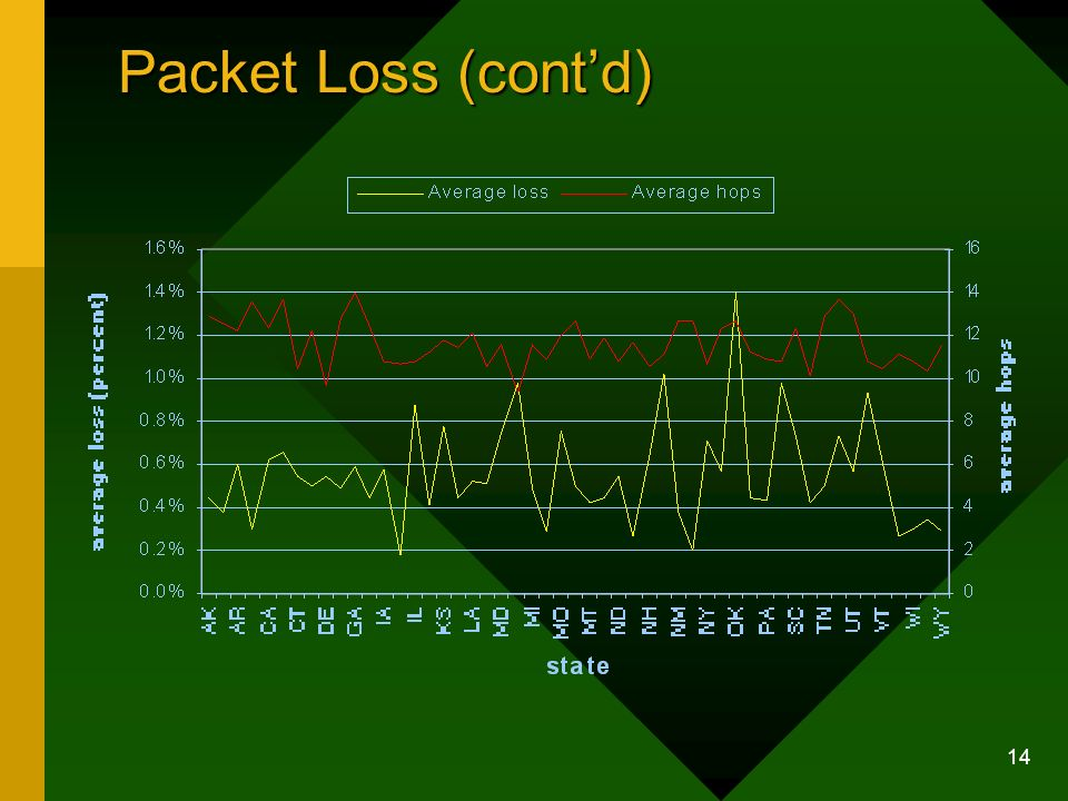 14 Packet Loss (contd)