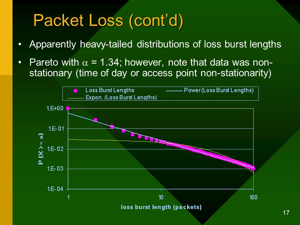 17 Packet Loss (contd) Apparently heavy-tailed distributions of loss burst lengths Pareto with = 1.34; however, note that data was non- stationary (time of day or access point non-stationarity)