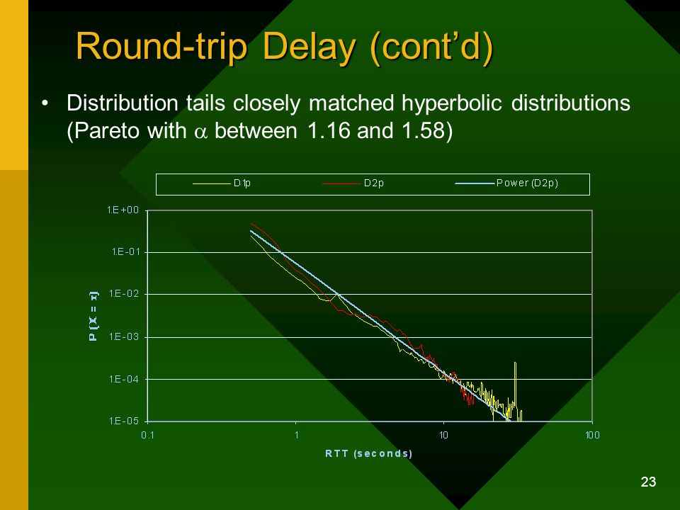 23 Round-trip Delay (contd) Distribution tails closely matched hyperbolic distributions (Pareto with between 1.16 and 1.58)
