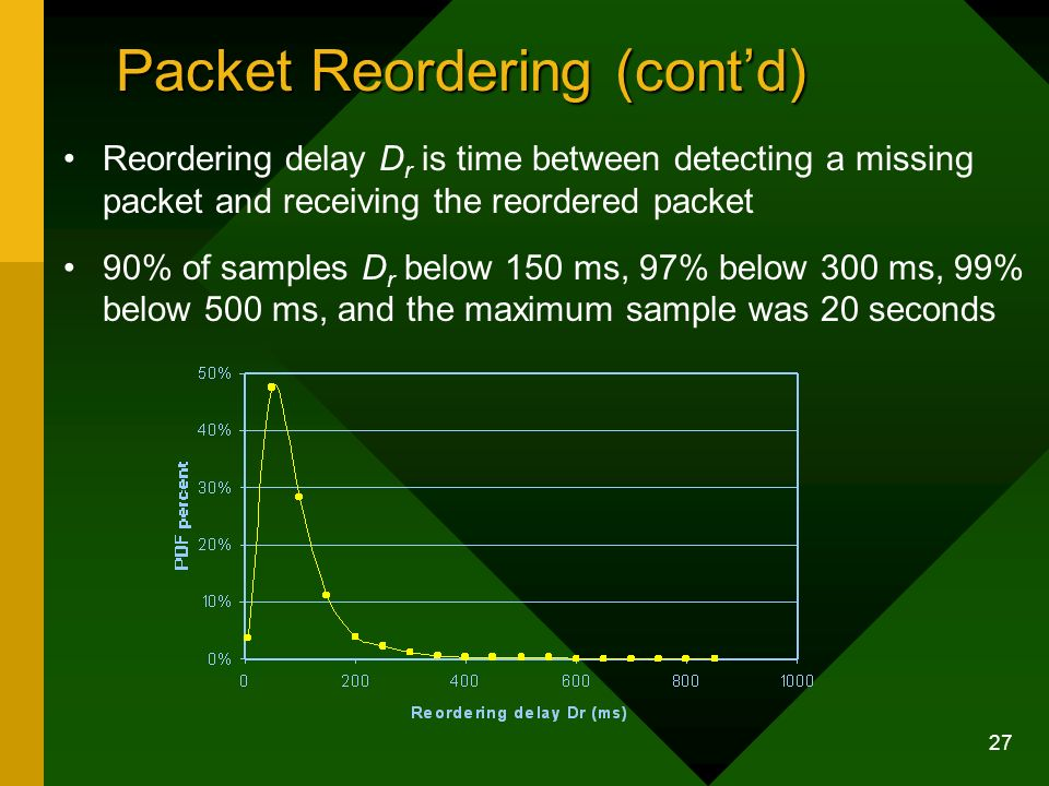 27 Packet Reordering (contd) Reordering delay D r is time between detecting a missing packet and receiving the reordered packet 90% of samples D r below 150 ms, 97% below 300 ms, 99% below 500 ms, and the maximum sample was 20 seconds