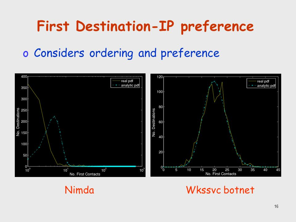 16 First Destination-IP preference NimdaWkssvc botnet oConsiders ordering and preference