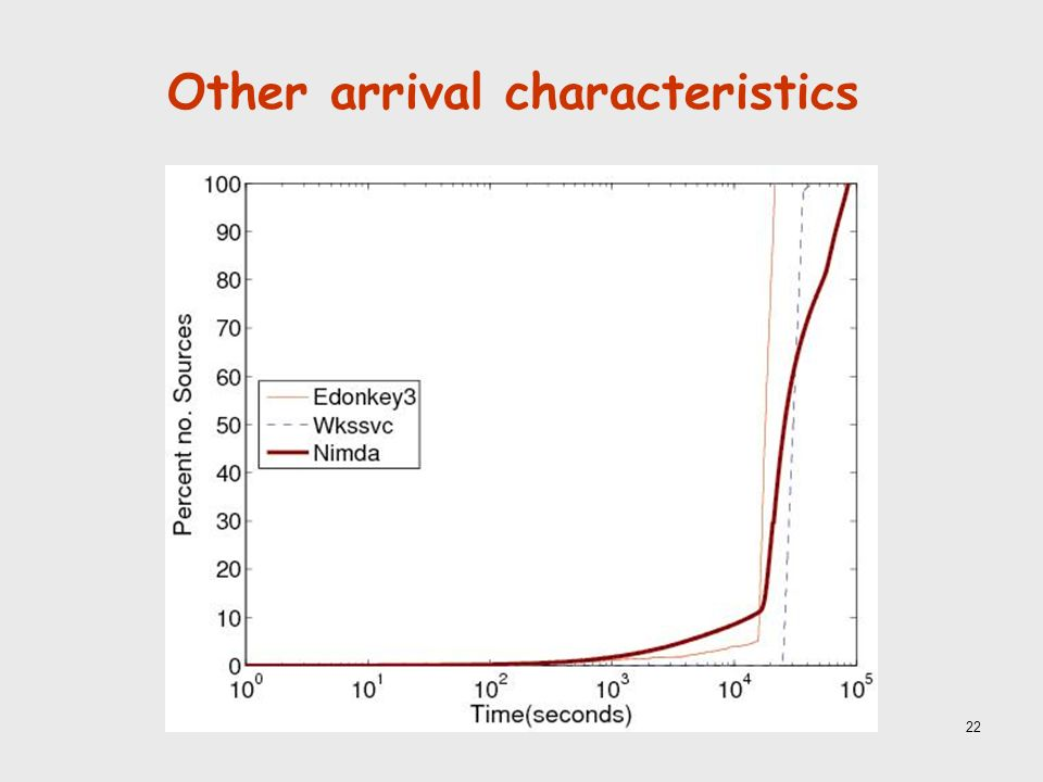 22 Other arrival characteristics