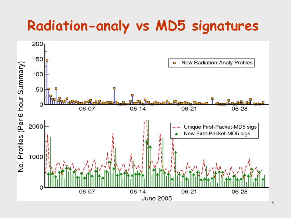 8 Radiation-analy vs MD5 signatures