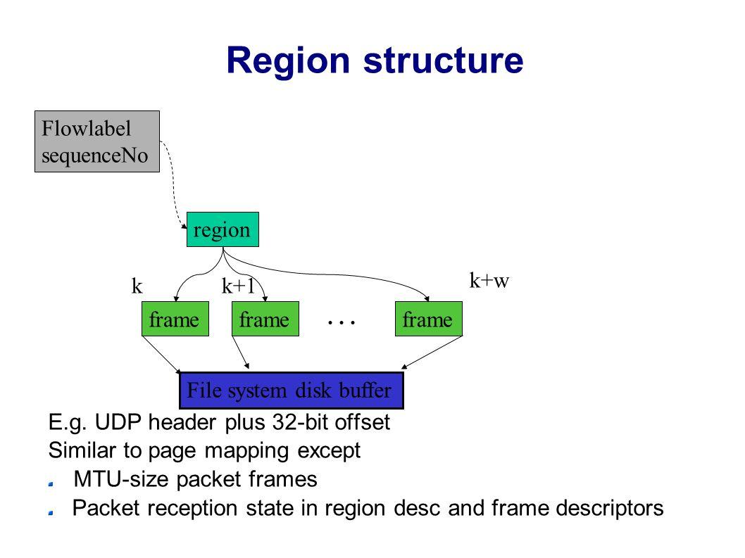 Region structure E.g.
