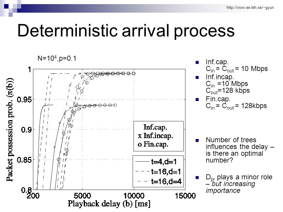http://www.ee.kth.se/~gyuri Deterministic arrival process Inf.cap.