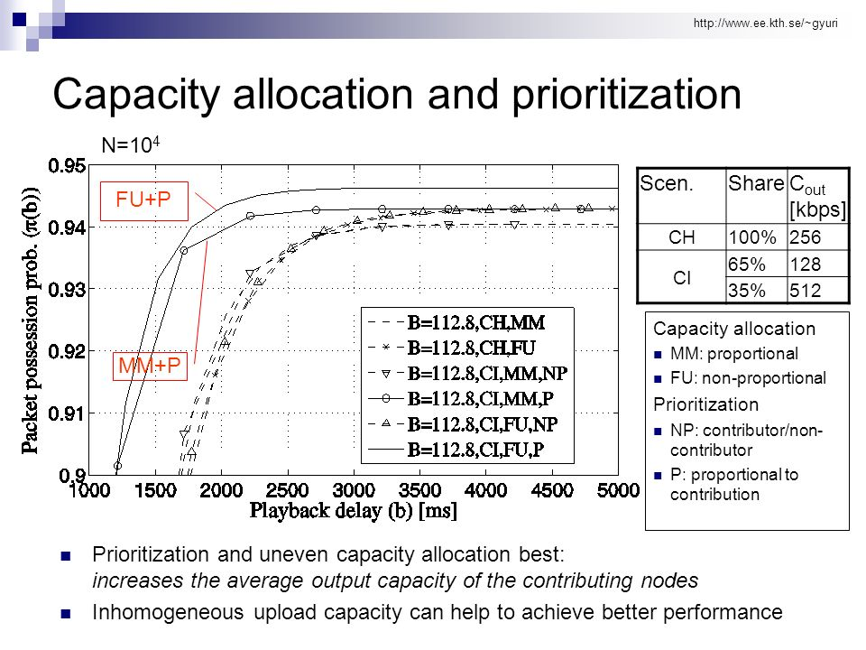 http://www.ee.kth.se/~gyuri Capacity allocation and prioritization Scen.ShareC out [kbps] CH100%256 CI 65%128 35%512 Prioritization and uneven capacit