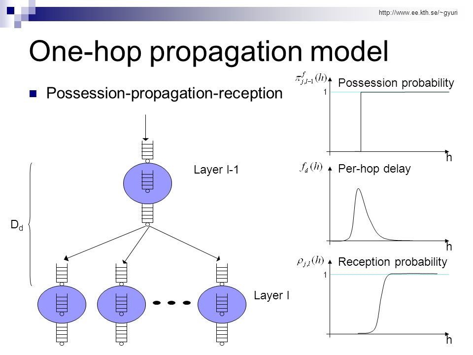 http://www.ee.kth.se/~gyuri One-hop propagation model Possession-propagation-reception DdDd 1 1 Layer l-1 Layer l h Possession probability h Per-hop d