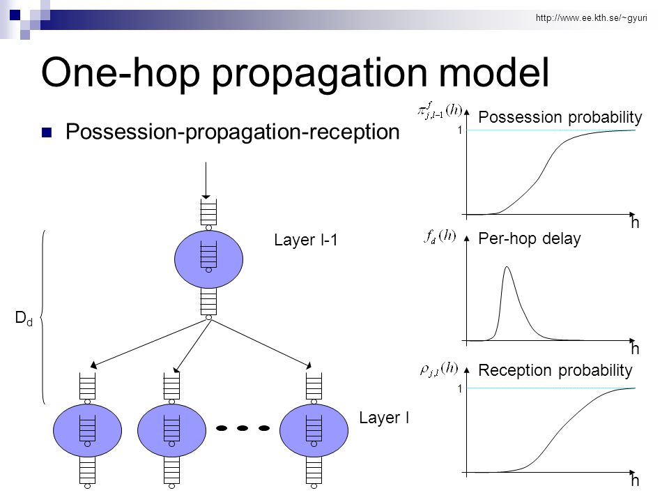 http://www.ee.kth.se/~gyuri One-hop propagation model Possession-propagation-reception DdDd h 1 h 1 Layer l-1 Layer l h Possession probability Per-hop