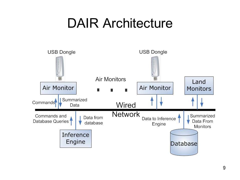 9 DAIR Architecture