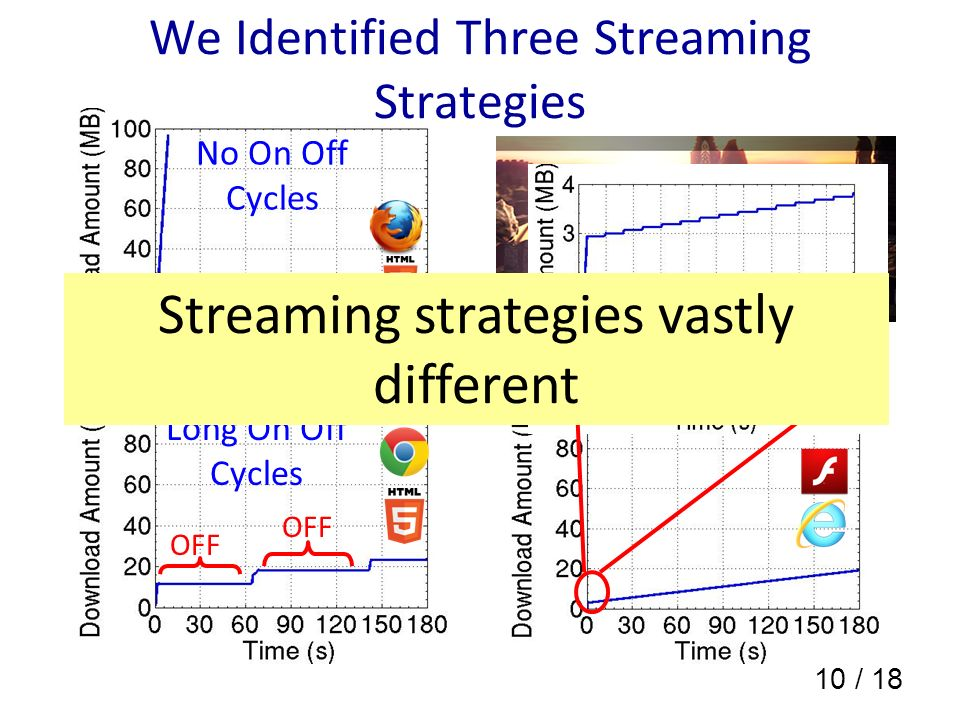 10 / 18 We Identified Three Streaming Strategies No On Off Cycles Long On Off Cycles OFF Short On Off Cycles Streaming strategies vastly different