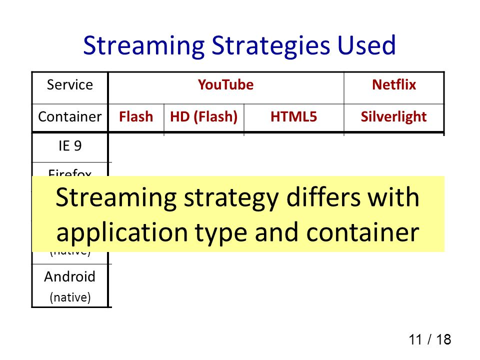 11 / 18 Streaming Strategies Used ServiceYouTubeNetflix ContainerFlashHD (Flash)HTML5Silverlight IE 9ShortNoShort FirefoxShortNo Short ChromeShortNoLongShort iOS (native) --Based on encoding rate Short Android (native) --Long Streaming strategy differs with application type and container