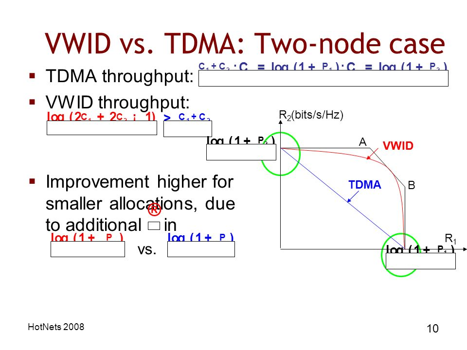 HotNets 2008 10 TDMA throughput: VWID throughput: Improvement higher for smaller allocations, due to additional in vs.