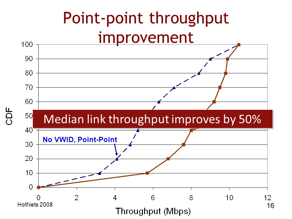 HotNets 2008 16 Point-point throughput improvement VWID Point-Point No VWID, Point-Point Median link throughput improves by 50%