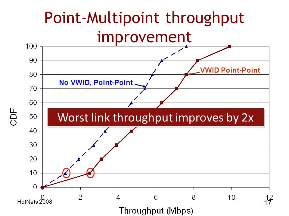 HotNets 2008 17 Point-Multipoint throughput improvement VWID Point-Point No VWID, Point-Point Worst link throughput improves by 2x