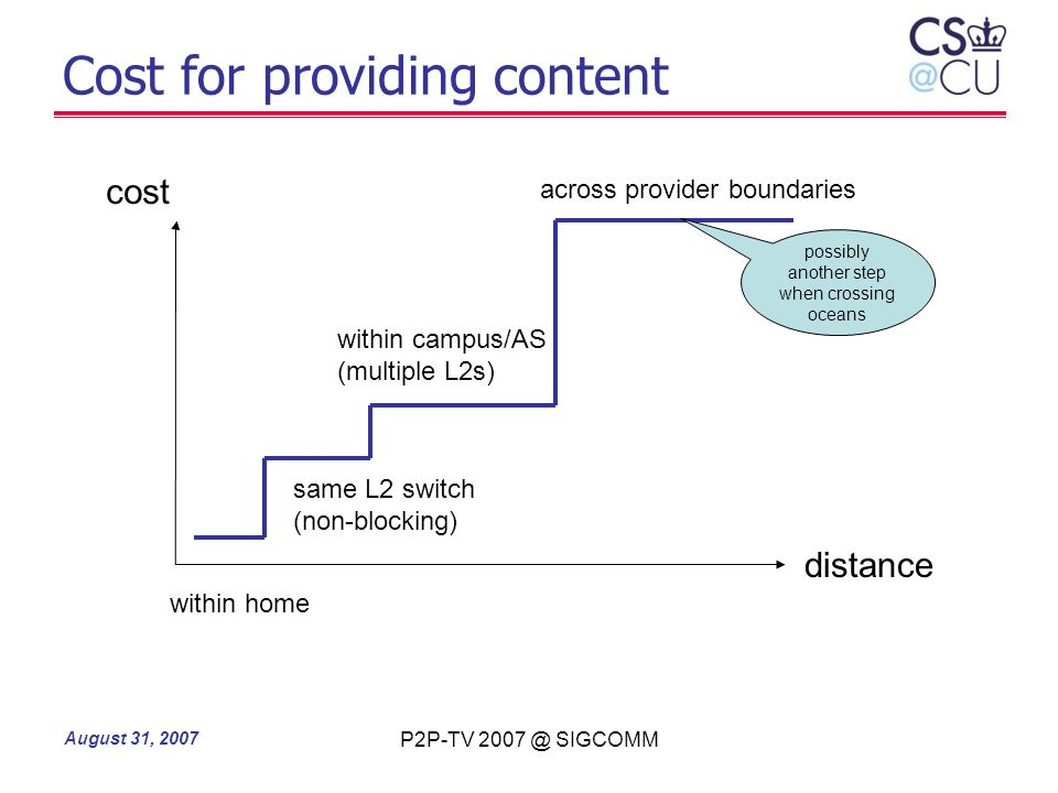 August 31, 2007 P2P-TV 2007 @ SIGCOMM Cost for providing content cost distance possibly another step when crossing oceans within home within campus/AS