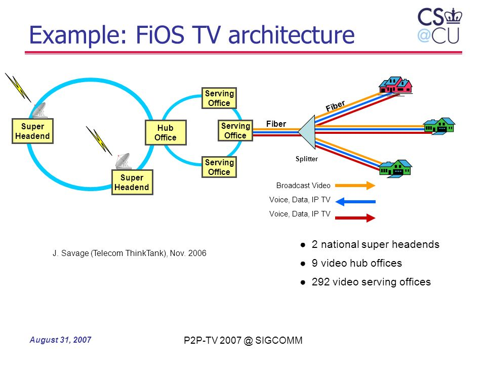 August 31, 2007 P2P-TV 2007 @ SIGCOMM Example: FiOS TV architecture Fiber Serving Office Serving Office Hub Office Super Headend Broadcast Video Voice