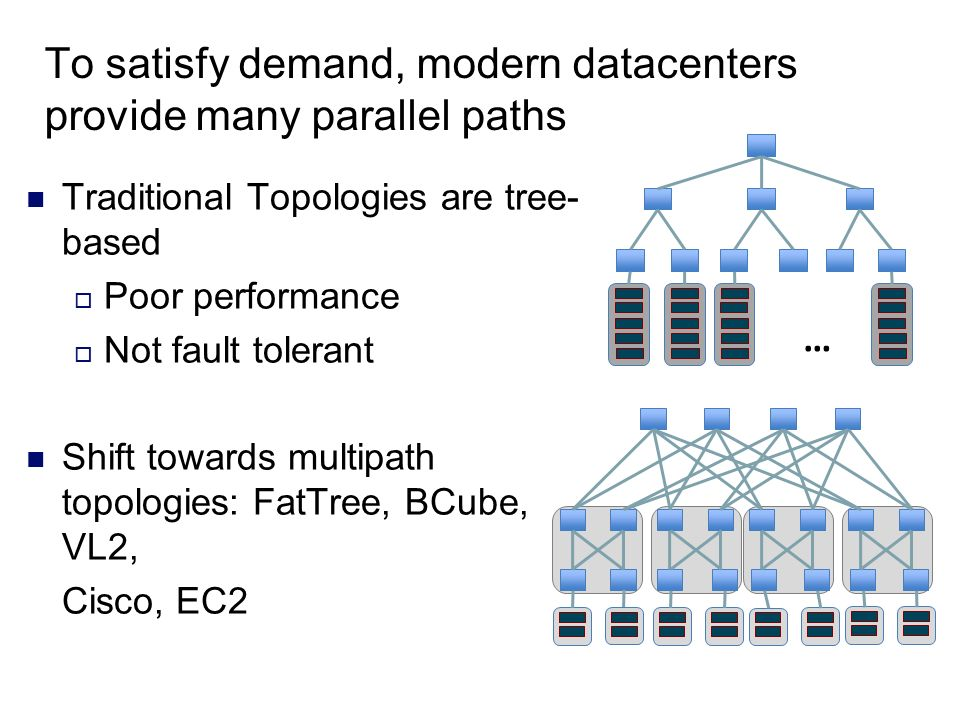 To satisfy demand, modern datacenters provide many parallel paths Traditional Topologies are tree- based Poor performance Not fault tolerant Shift tow