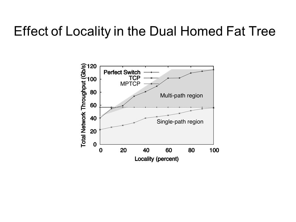Effect of Locality in the Dual Homed Fat Tree