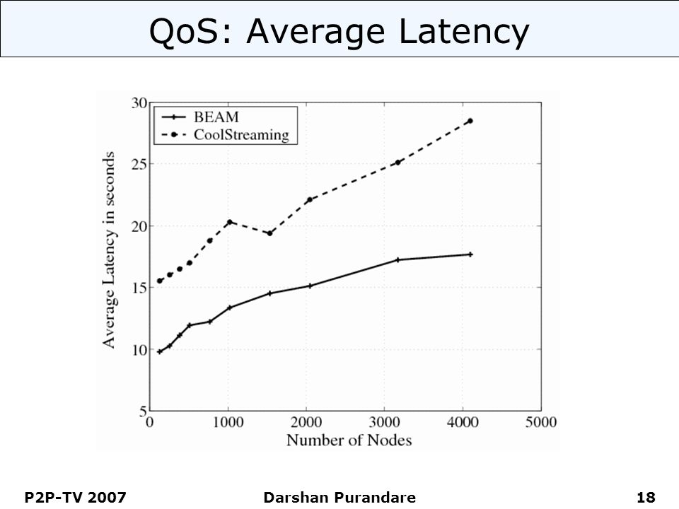 P2P-TV 2007 Darshan Purandare 18 QoS: Average Latency