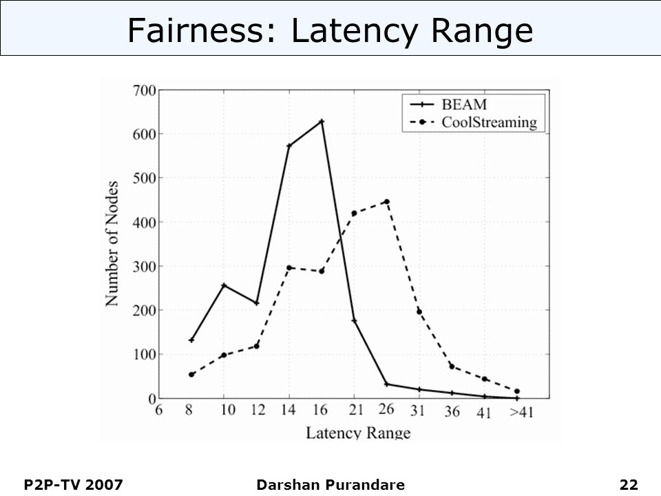 P2P-TV 2007 Darshan Purandare 22 Fairness: Latency Range