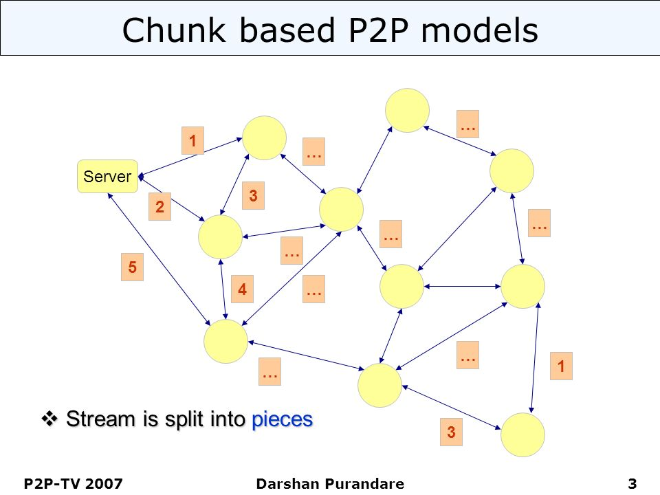 P2P-TV 2007 Darshan Purandare 3 Chunk based P2P models Server … … … … … … … … 1 3 Stream is split into pieces Stream is split into pieces