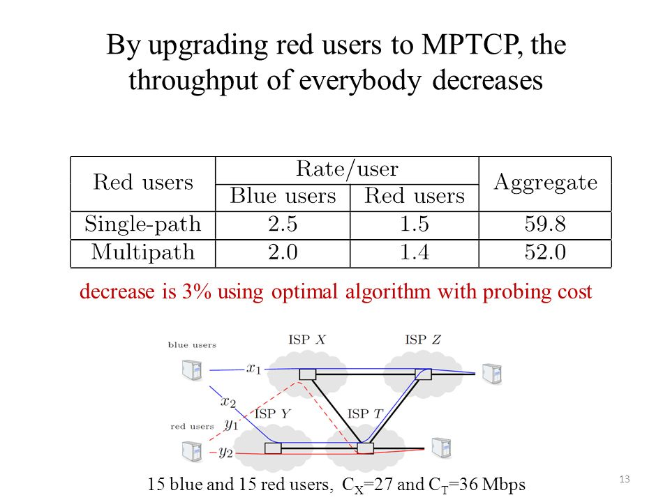 By upgrading red users to MPTCP, the throughput of everybody decreases 13 15 blue and 15 red users, C X =27 and C T =36 Mbps decrease is 3% using opti
