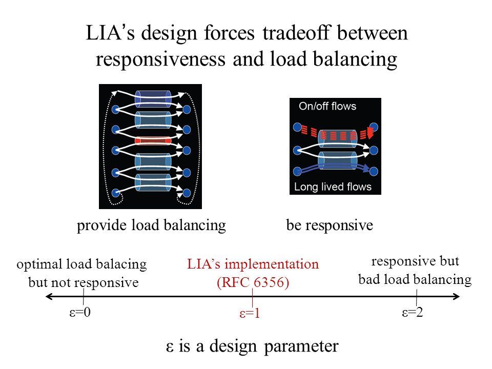LIAs design forces tradeoff between responsiveness and load balancing provide load balancingbe responsive optimal load balacing but not responsive res