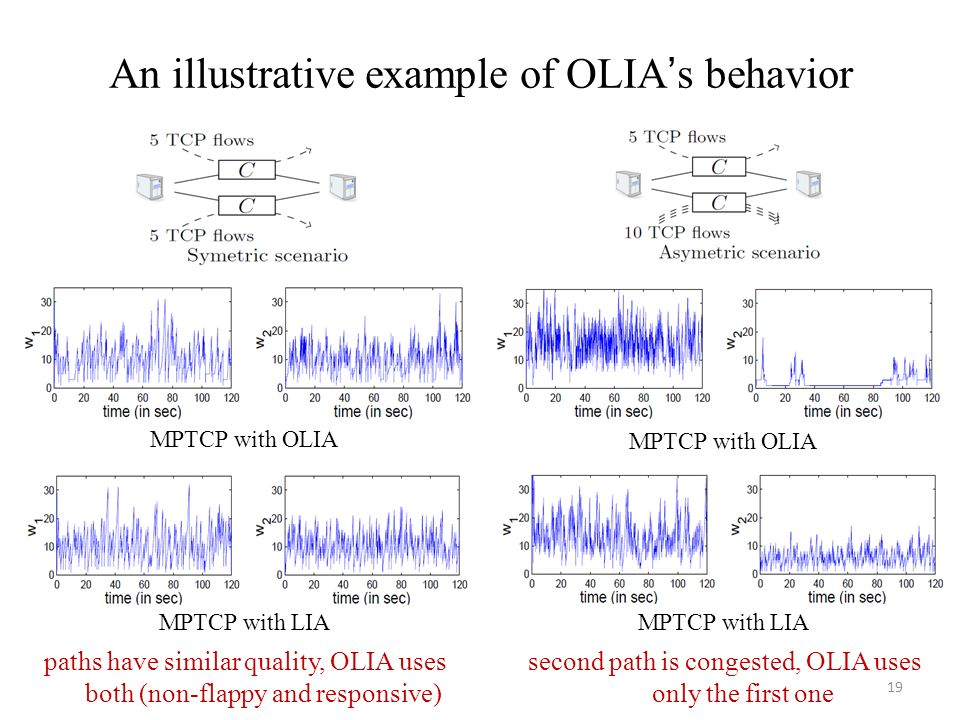 An illustrative example of OLIAs behavior 19 paths have similar quality, OLIA uses both (non-flappy and responsive) second path is congested, OLIA use