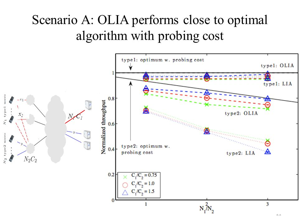 Scenario A: OLIA performs close to optimal algorithm with probing cost 21 N 1 C 1 x2x2