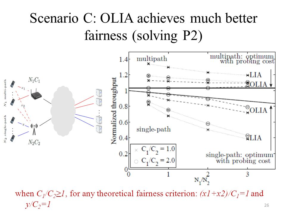 Scenario C: OLIA achieves much better fairness (solving P2) 26 when C 1 /C 2 1, for any theoretical fairness criterion: (x1+x2)/C 1 =1 and y/C 2 =1